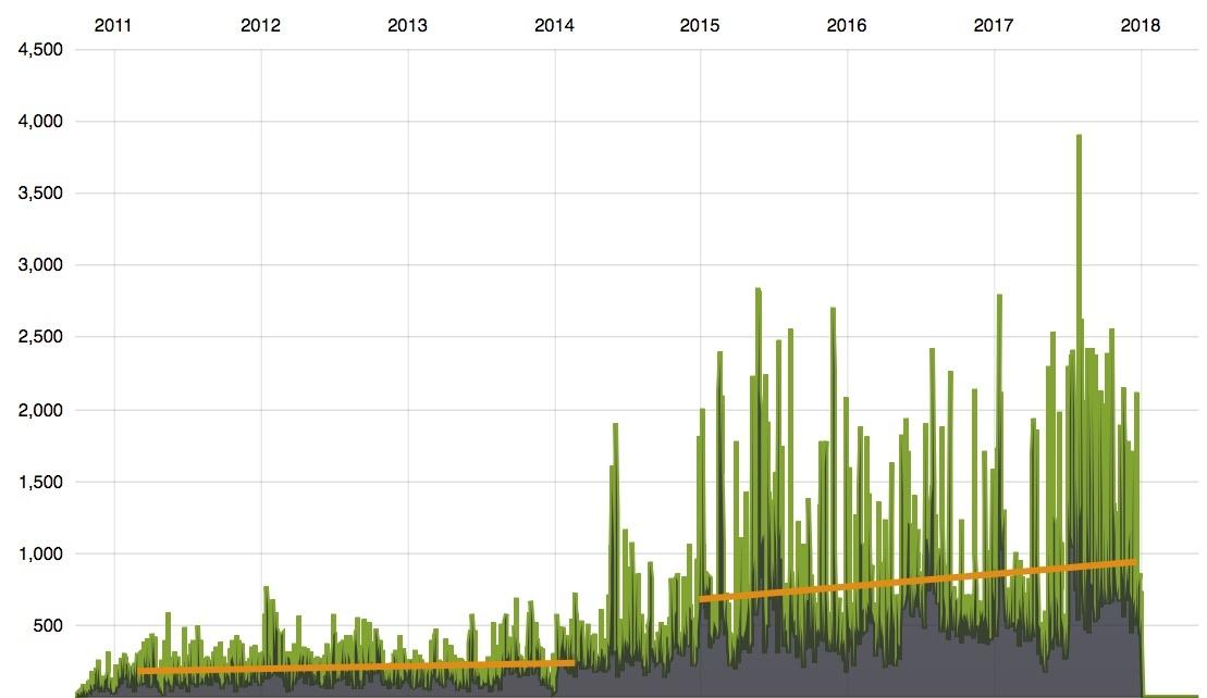 Podcast downloads per day