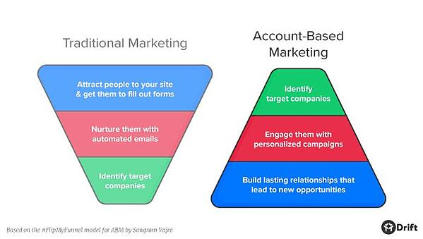 account-based-marketing-vs-traditional-marketing-2